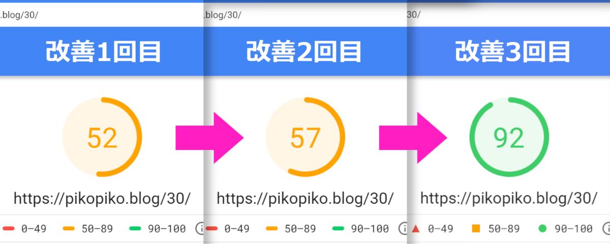 ブログページの表示速度を改善してみた【通算3回目】
